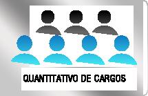 Quantitativo de Cargos